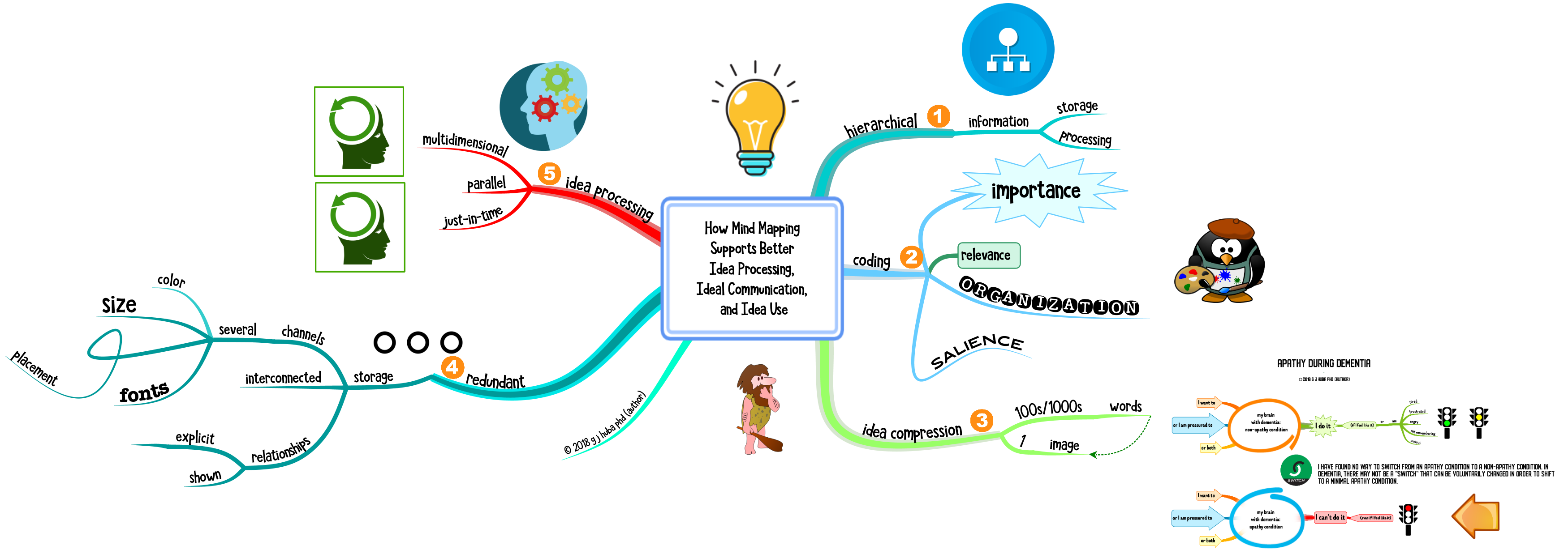 How Mind Mapping Supports Better Idea Processing, Ideal Communication, and Idea Use