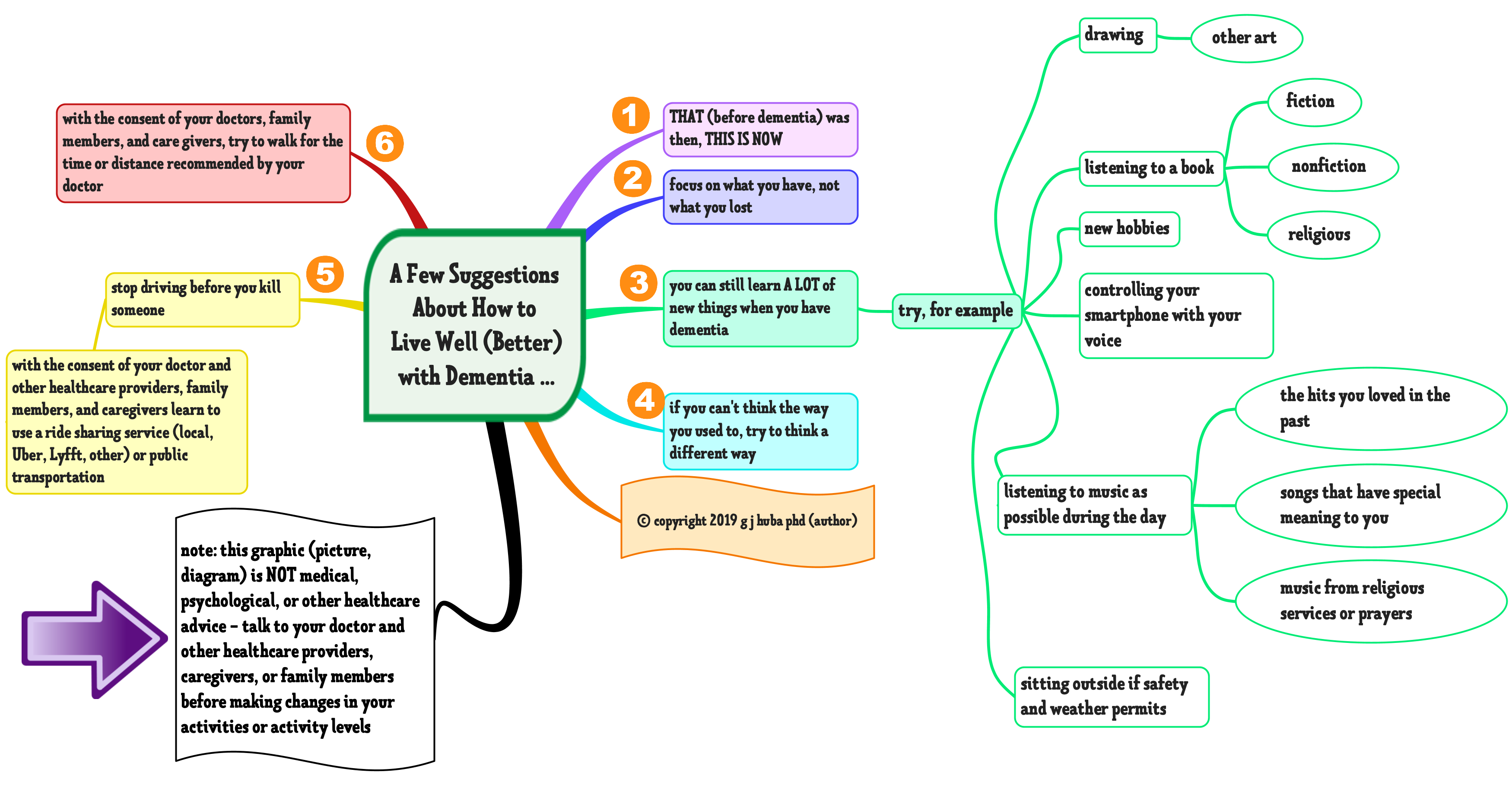 A Few Suggestions About How to Live Well (Better) with Dementia ...